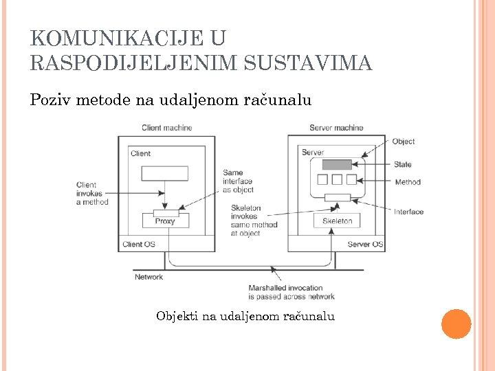 KOMUNIKACIJE U RASPODIJELJENIM SUSTAVIMA Poziv metode na udaljenom računalu Objekti na udaljenom računalu