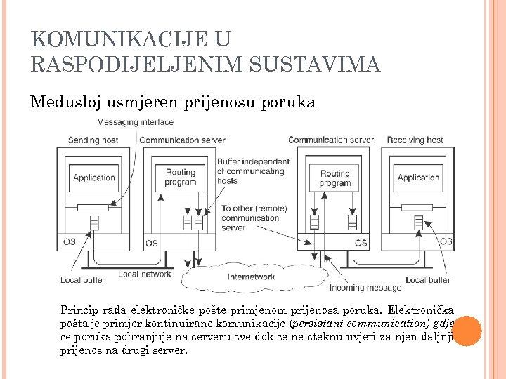 KOMUNIKACIJE U RASPODIJELJENIM SUSTAVIMA Međusloj usmjeren prijenosu poruka Princip rada elektroničke pošte primjenom prijenosa