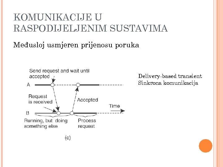 KOMUNIKACIJE U RASPODIJELJENIM SUSTAVIMA Međusloj usmjeren prijenosu poruka Delivery-based transient Sinkrona komunikacija