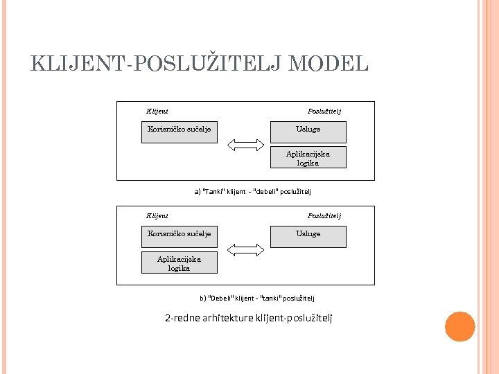 KLIJENT-POSLUŽITELJ MODEL Klijent Poslužitelj Korisničko sučelje Usluge Aplikacijska logika a)