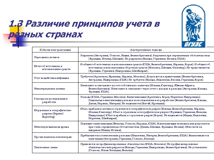 1. 3 Различие принципов учета в разных странах Событие или трансакция Альтернативные подходы Переоценка