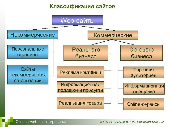 Классификация сайтов Web-сайты Некоммерческие Коммерческие Персональные страницы Сайты некоммерческих организаций Реального бизнеса Сетевого бизнеса
