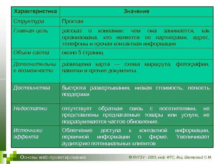 Характеристика Типы коммерческих сайтов Значение и их характеристики Структура Простая Главная цель рассказ о