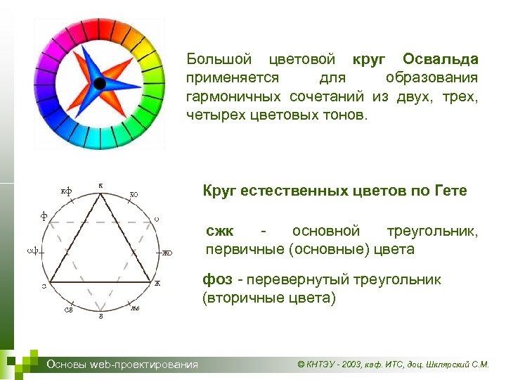 Большой цветовой круг Освальда применяется для образования гармоничных сочетаний из двух, трех, четырех цветовых