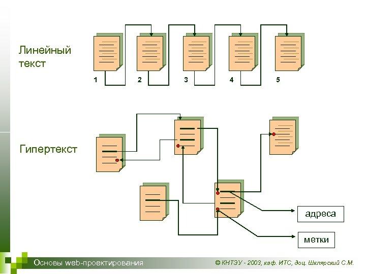 Линейный текст 1 2 3 4 5 Гипертекст адреса метки Основы web-проектирования © КНТЭУ