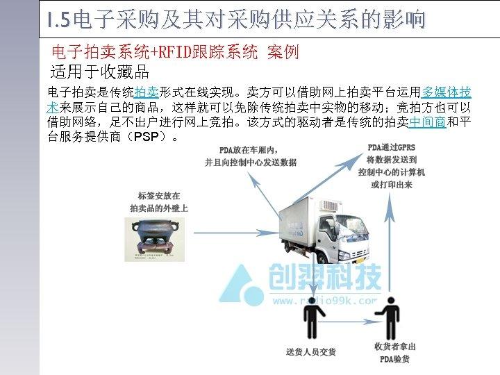 1. 5电子采购及其对采购供应关系的影响 电子拍卖系统+RFID跟踪系统 案例 适用于收藏品 电子拍卖是传统拍卖形式在线实现。卖方可以借助网上拍卖平台运用多媒体技 术来展示自己的商品,这样就可以免除传统拍卖中实物的移动;竞拍方也可以 借助网络,足不出户进行网上竞拍。该方式的驱动者是传统的拍卖中间商和平 台服务提供商(PSP)。