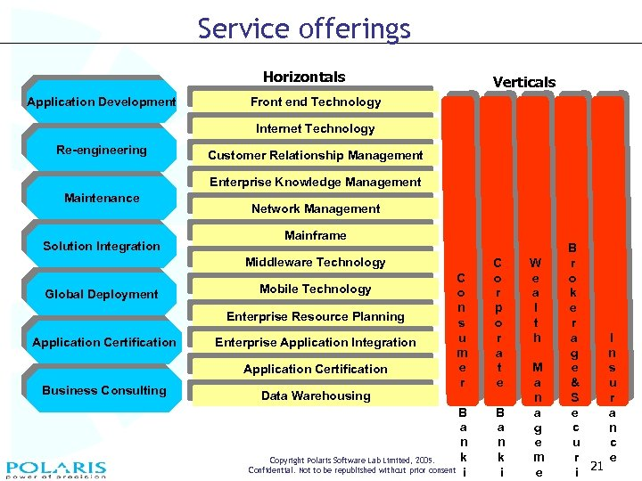 Service offerings Horizontals Application Development Verticals Front end Technology Internet Technology Re-engineering Customer Relationship