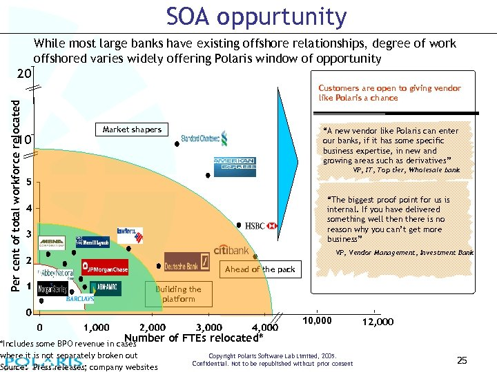 SOA oppurtunity While most large banks have existing offshore relationships, degree of work offshored