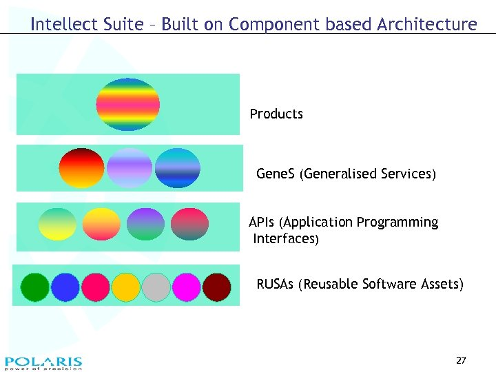 Intellect Suite – Built on Component based Architecture Products Gene. S (Generalised Services) APIs