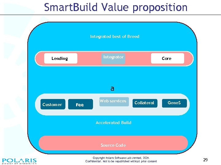 Smart. Build Value proposition Integrated best of Breed Smart Build value proposition Integrator Lending