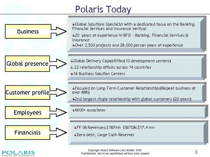 Polaris Today Business Global presence Global Solutions Specialist with a dedicated focus on the
