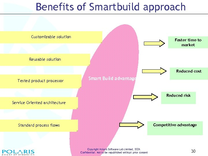 Benefits of Smartbuild approach Customizable solution Faster time to market Reusable solution Reduced cost