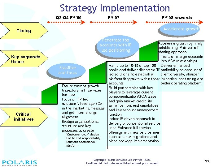 Strategy Implementation Q 3 -Q 4 FY' 06 FY' 07 FY' 08 onwards Accelerate