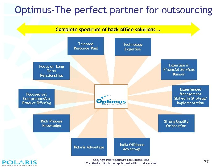 Optimus-The perfect partner for outsourcing Complete spectrum of back office solutions…. Talented Resource Pool