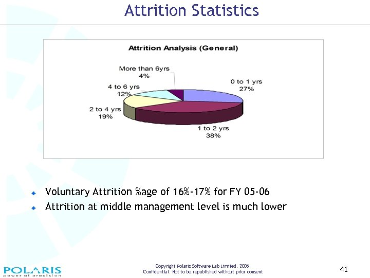 Attrition Statistics Voluntary Attrition %age of 16%-17% for FY 05 -06 Attrition at middle