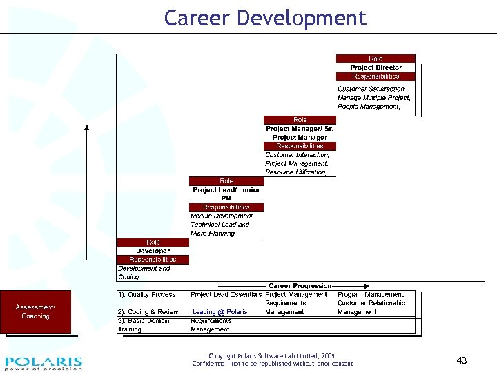 Career Development Copyright Polaris Software Lab Limited, 2005. Confidential. Not to be republished without