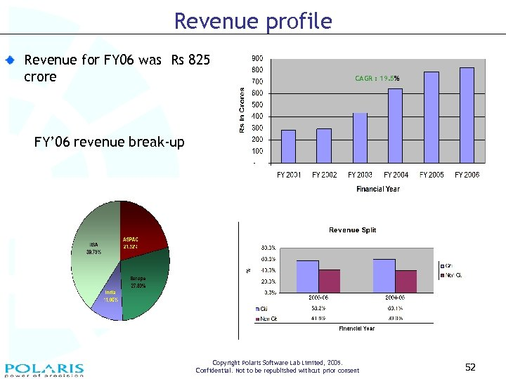 Revenue profile Revenue for FY 06 was Rs 825 crore CAGR : 19. 5%
