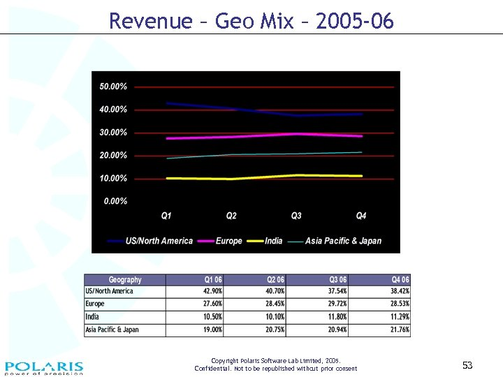 Revenue – Geo Mix – 2005 -06 Copyright Polaris Software Lab Limited, 2005. Confidential.