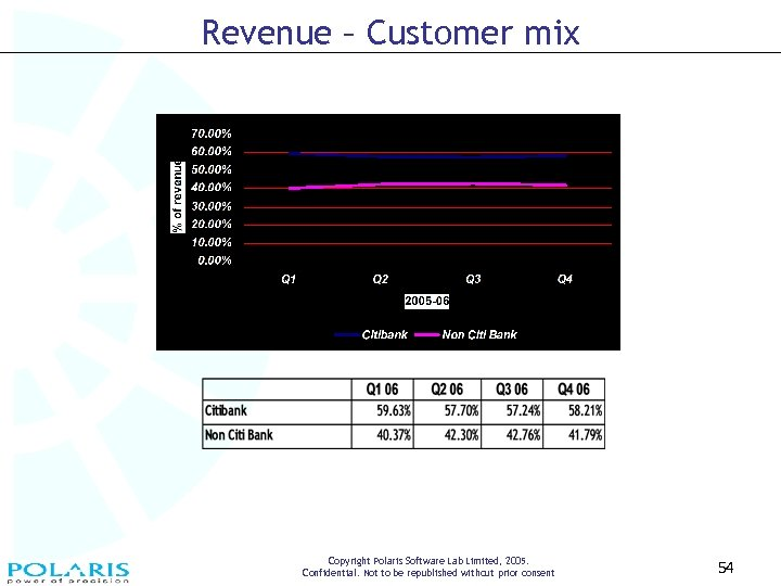 Revenue – Customer mix Copyright Polaris Software Lab Limited, 2005. Confidential. Not to be