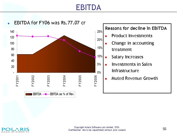 EBITDA for FY 06 was Rs. 77. 07 cr Reasons for decline in EBITDA