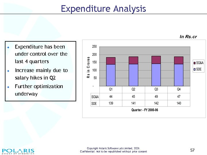 Expenditure Analysis In Rs. cr Expenditure has been under control over the last 4
