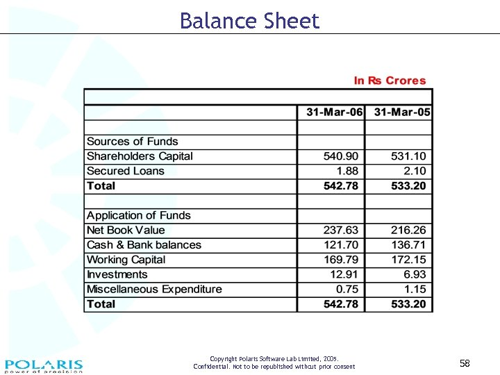 Balance Sheet Copyright Polaris Software Lab Limited, 2005. Confidential. Not to be republished without