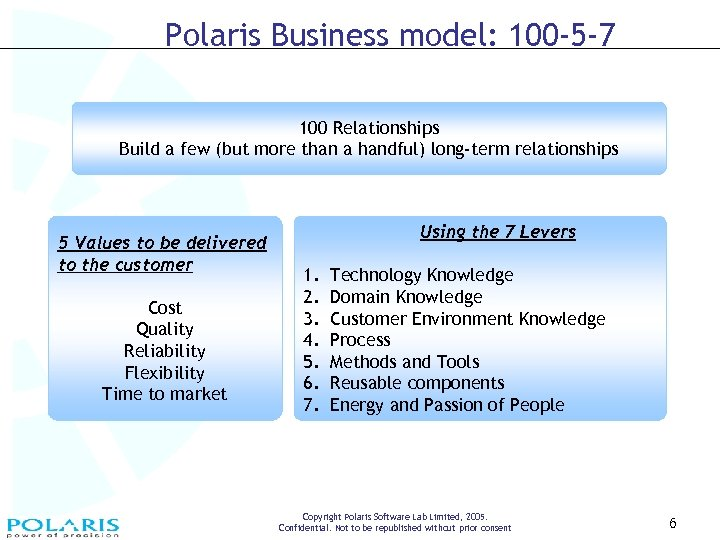 Polaris Business model: 100 -5 -7 100 Relationships Build a few (but more than