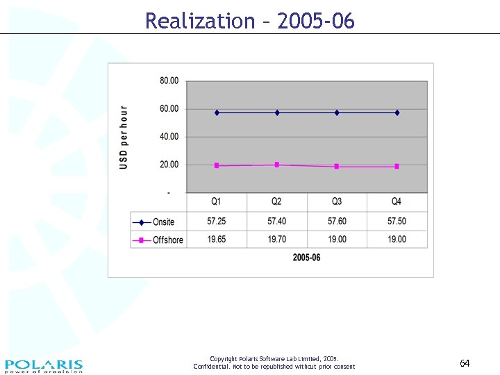 Realization – 2005 -06 Copyright Polaris Software Lab Limited, 2005. Confidential. Not to be