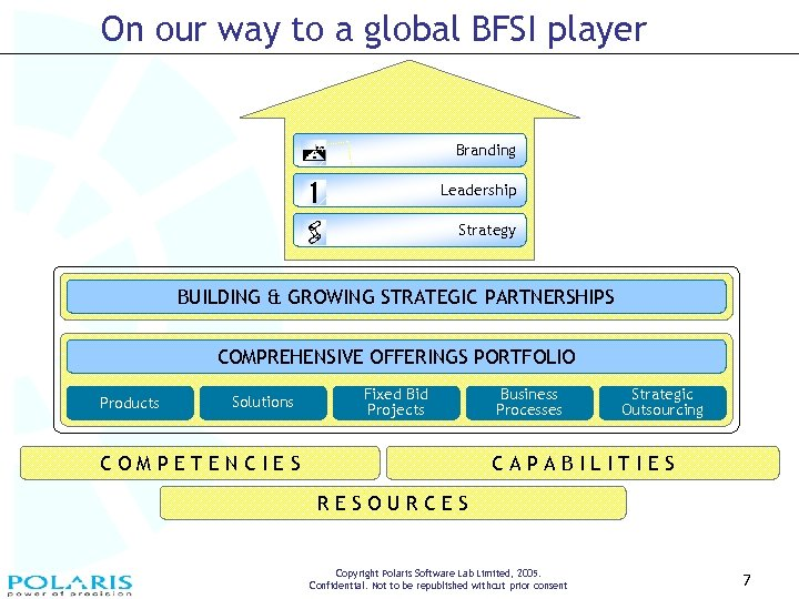 On our way to a global BFSI player Branding Leadership Strategy BUILDING & GROWING