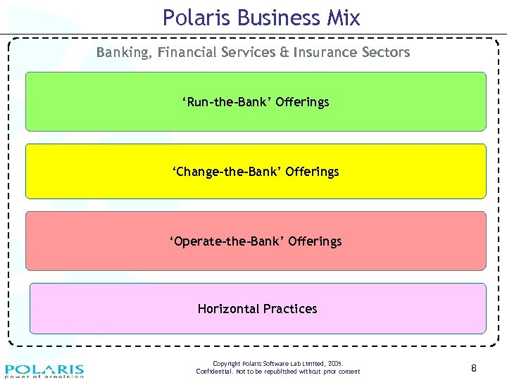 Polaris Business Mix Banking, Financial Services & Insurance Sectors 'Run-the-Bank' Offerings 'Change-the-Bank' Offerings 'Operate-the-Bank'