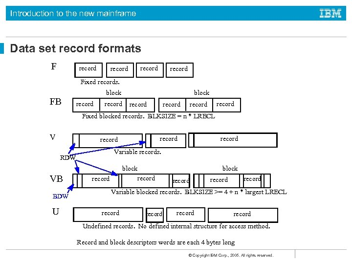 Introduction to the new mainframe Data set record formats F record Fixed records. FB