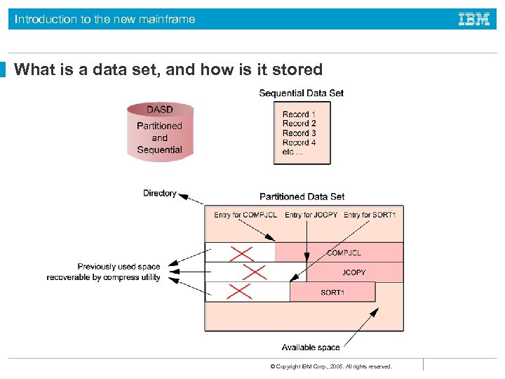 Introduction to the new mainframe What is a data set, and how is it