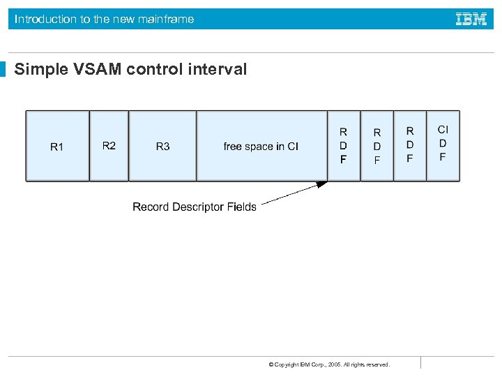 Introduction to the new mainframe Simple VSAM control interval © Copyright IBM Corp. ,