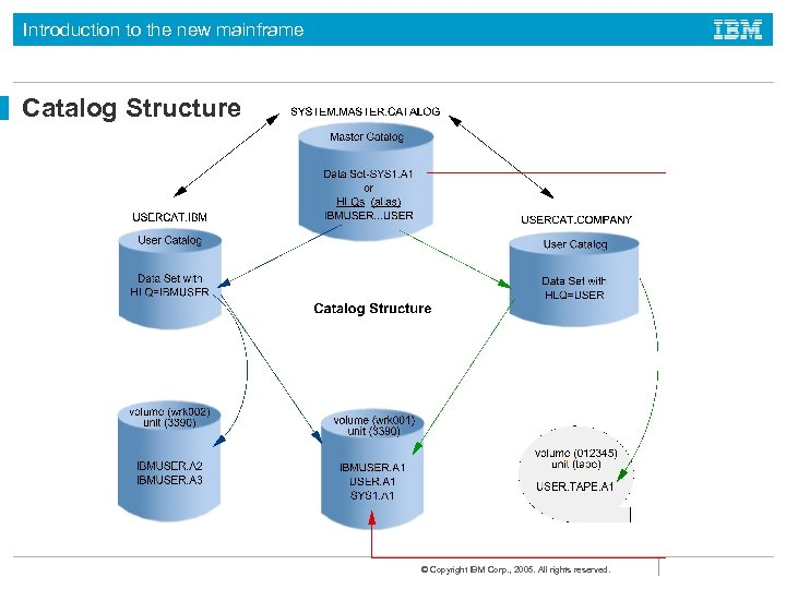 Introduction to the new mainframe Catalog Structure © Copyright IBM Corp. , 2005. All