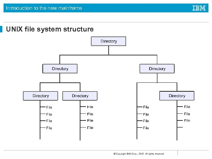 Introduction to the new mainframe UNIX file system structure © Copyright IBM Corp. ,