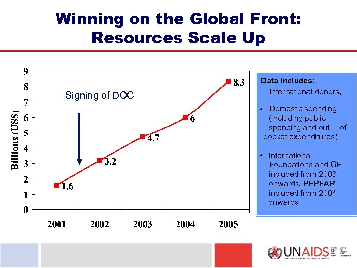 Winning on the Global Front: Resources Scale Up Signing of DOC Data includes: International