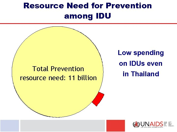 Resource Need for Prevention among IDU Low spending Total Prevention resource need: 11 billion