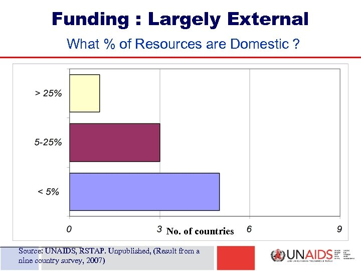 Funding : Largely External What % of Resources are Domestic ? No. of countries