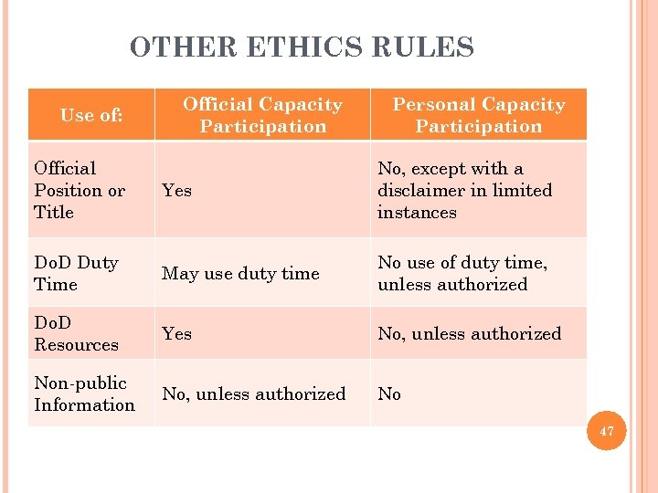 OTHER ETHICS RULES Use of: Official Capacity Participation Personal Capacity Participation Official Position or