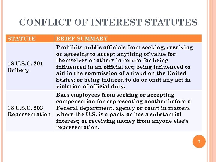 CONFLICT OF INTEREST STATUTES STATUTE BRIEF SUMMARY 18 U. S. C. 201 Bribery Prohibits