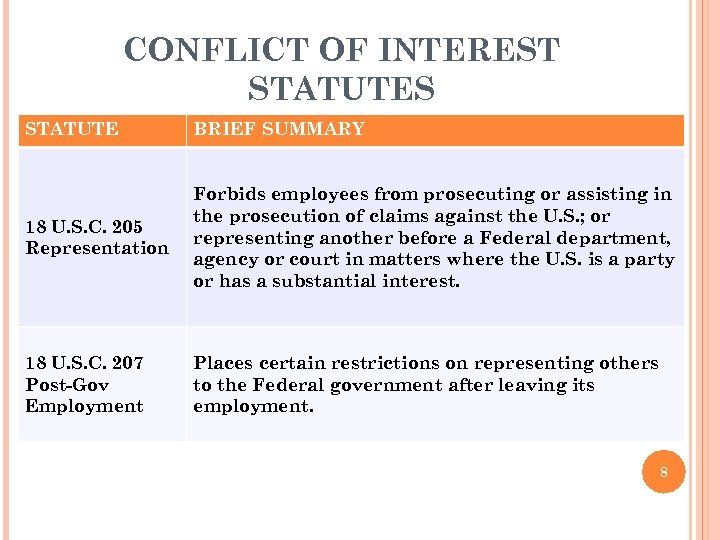 CONFLICT OF INTEREST STATUTES STATUTE BRIEF SUMMARY 18 U. S. C. 205 Representation Forbids