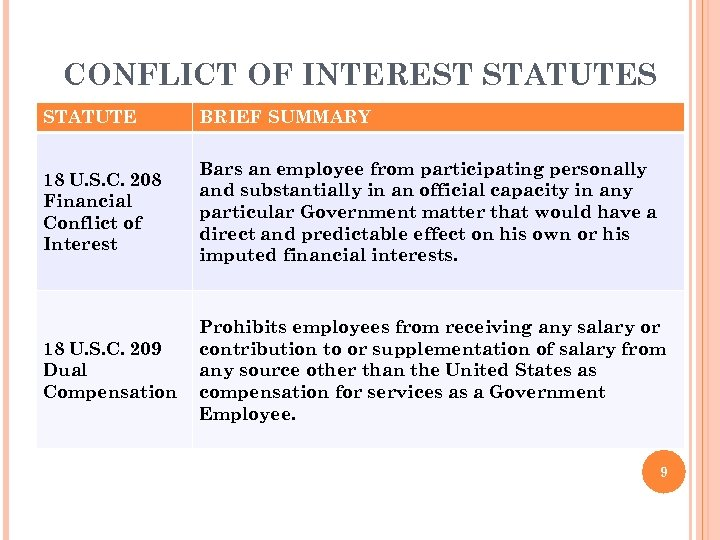 CONFLICT OF INTEREST STATUTES STATUTE BRIEF SUMMARY 18 U. S. C. 208 Financial Conflict