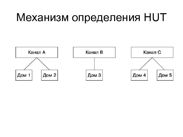 Механизм определения HUT