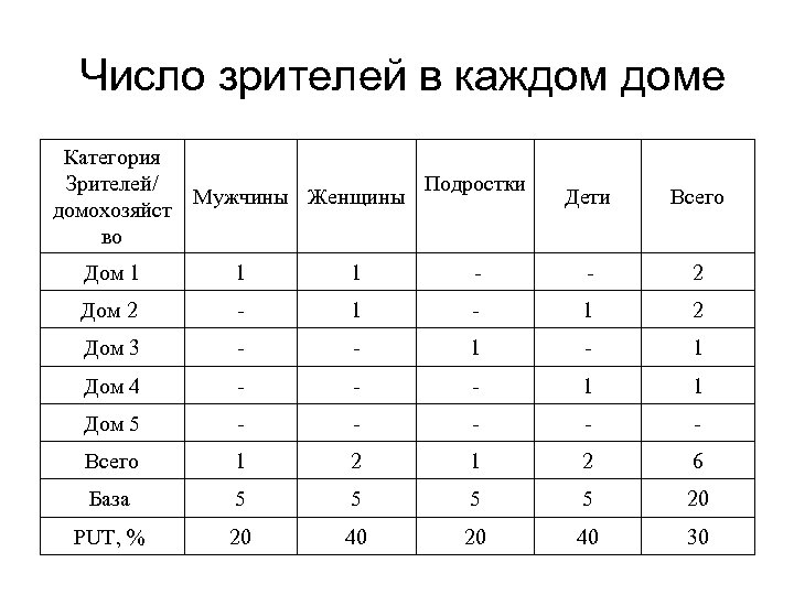 Число зрителей в каждом доме Категория Подростки Зрителей/ Мужчины Женщины домохозяйст во Дети