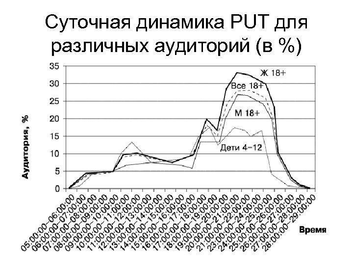 Суточная динамика PUT для различных аудиторий (в %)