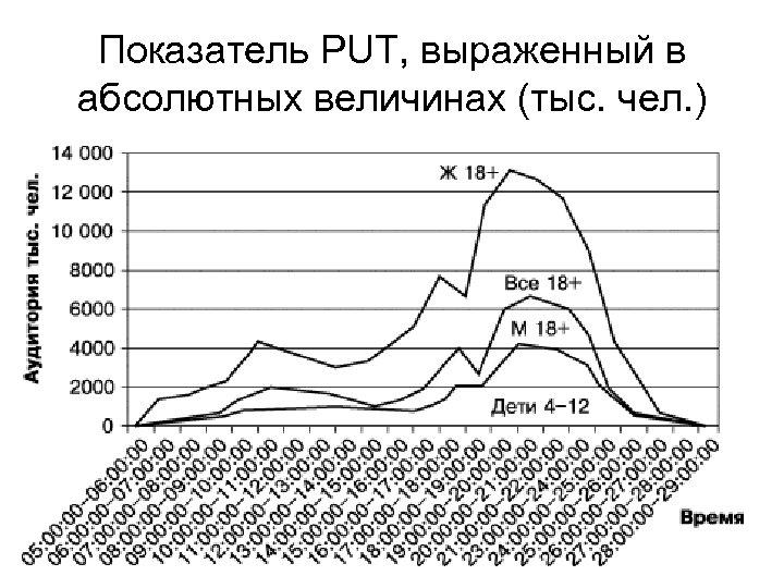 Показатель PUT, выраженный в абсолютных величинах (тыс. чел. )