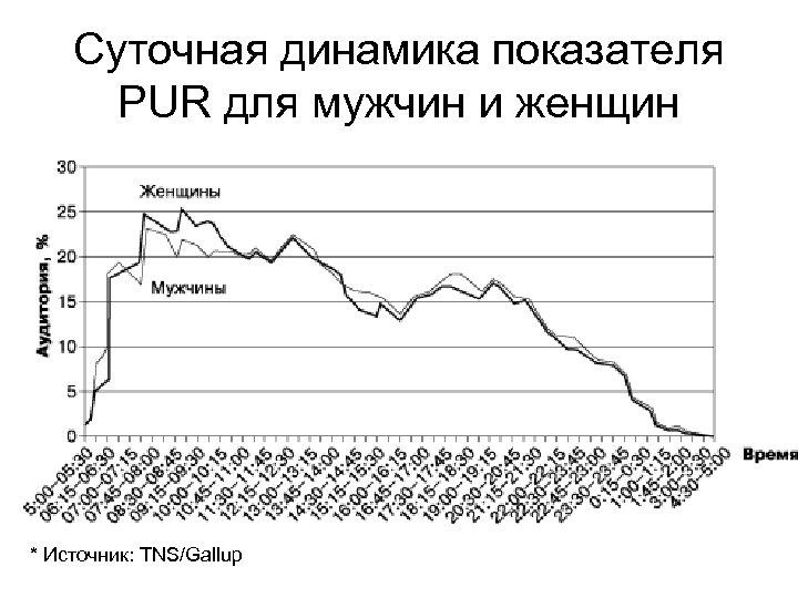 Суточная динамика показателя PUR для мужчин и женщин * Источник: TNS/Gallup