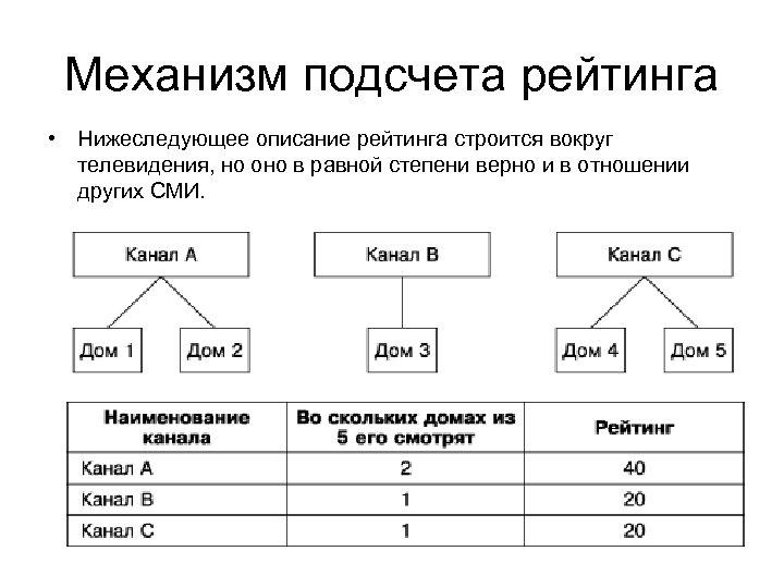 Механизм подсчета рейтинга • Нижеследующее описание рейтинга строится вокруг телевидения, но оно в равной