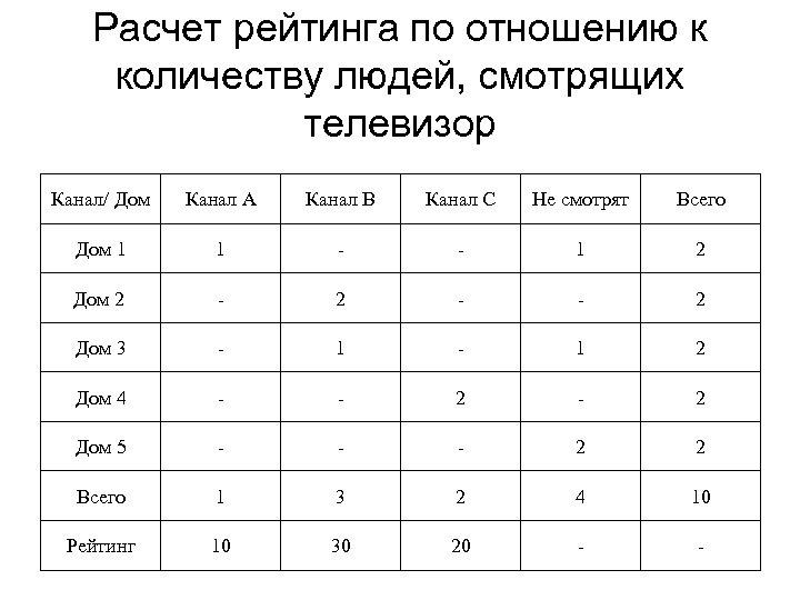 Расчет рейтинга по отношению к количеству людей, смотрящих телевизор Канал/ Дом Канал А Канал