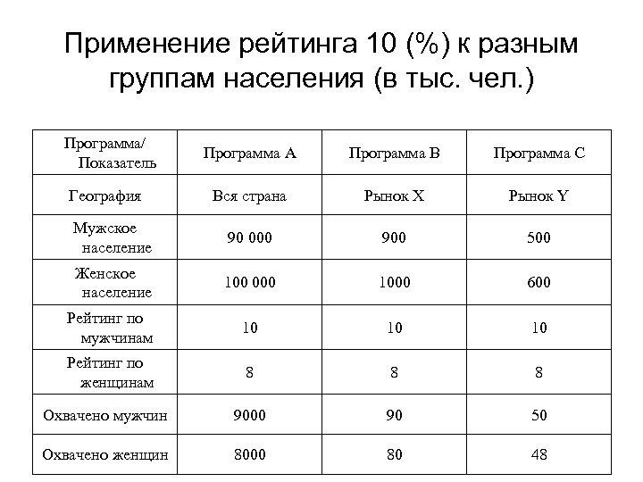 Применение рейтинга 10 (%) к разным группам населения (в тыс. чел. ) Программа/ Показатель